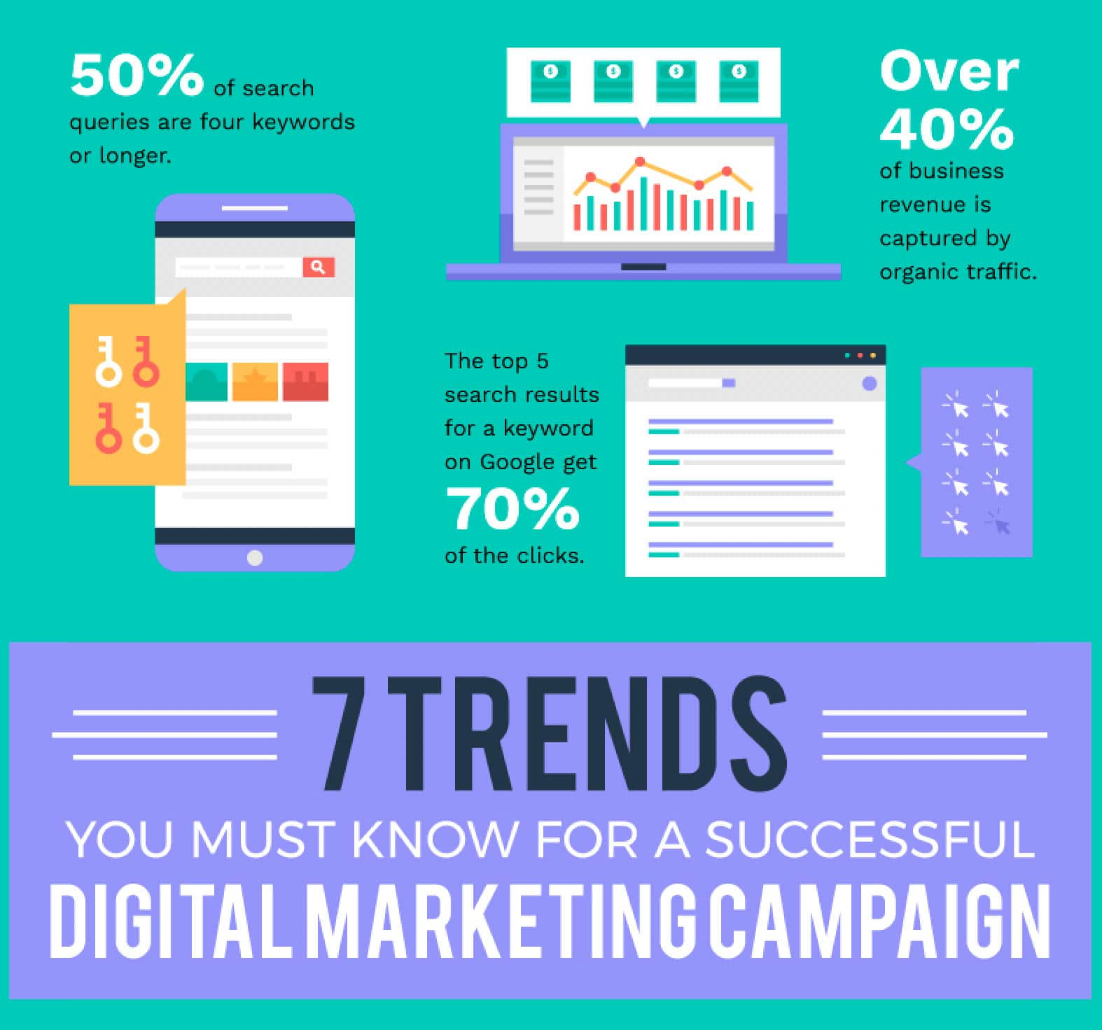 7 Digital Marketing Trends Infographic